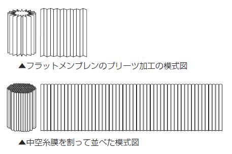 図2 中空糸膜の膜面積の比較
