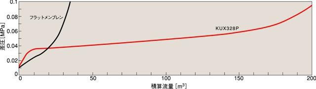 図3 中空糸膜の充填方法による積算流量の比較
